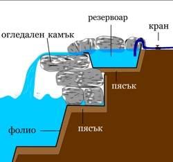Декоративен водопад - схема